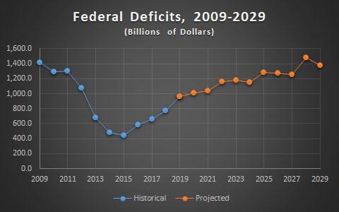 What Deficit?