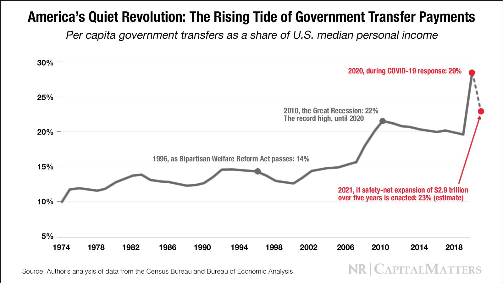 Pembayaran Bantuan Pemerintah Tumbuh ke Tingkat yang Belum Pernah Terjadi Sebelumnya