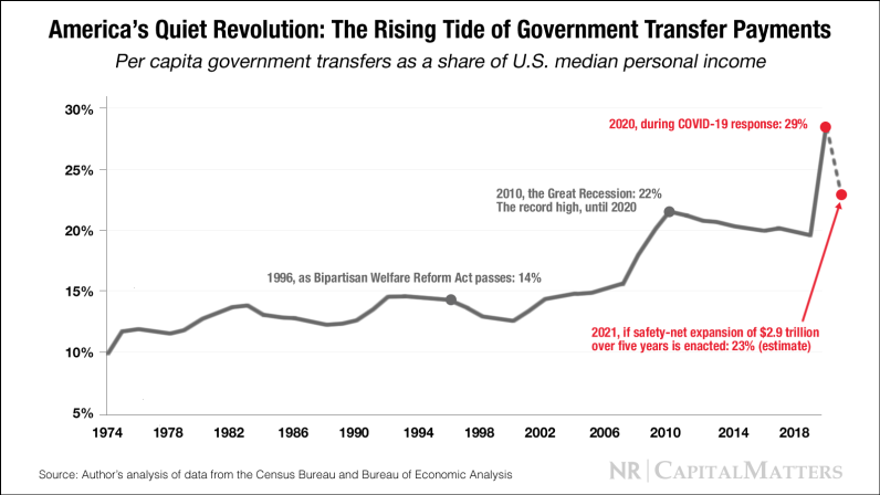 America's Quiet Revolution: The Rising Tide of Government-Transfer Payments thumbnail