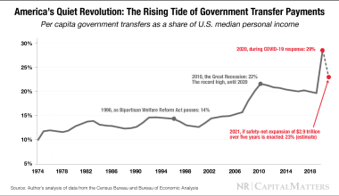 America's Quiet Revolution: The Rising Tide of Government-Transfer Payments