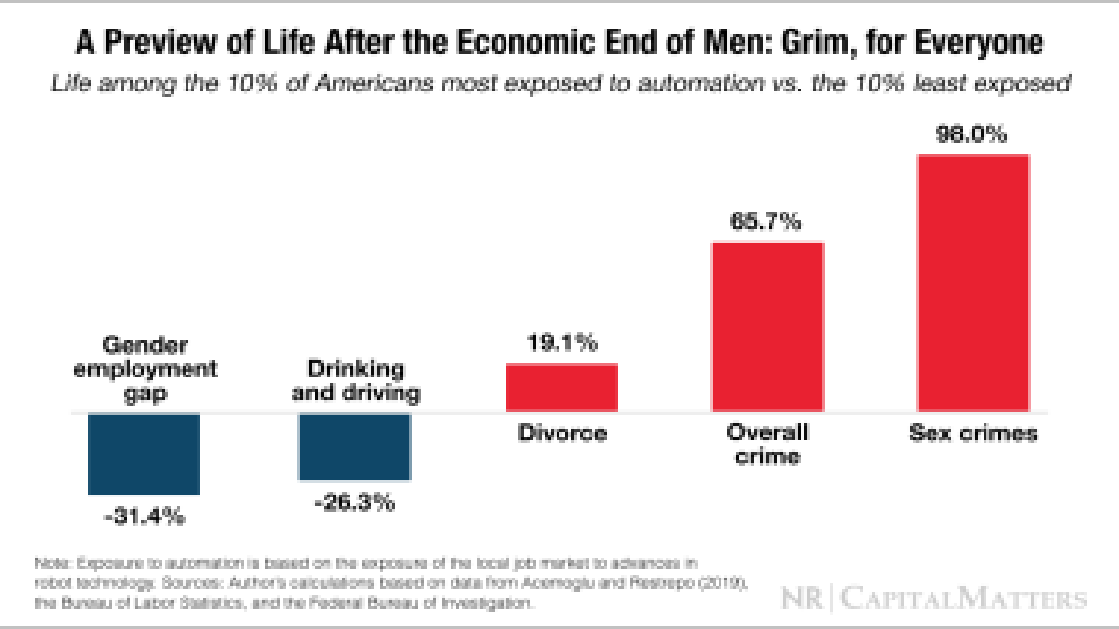 Fear the Economic 'End of Men'